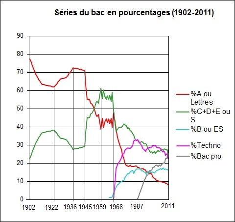 Bac1902-2011pourcentagesSeries