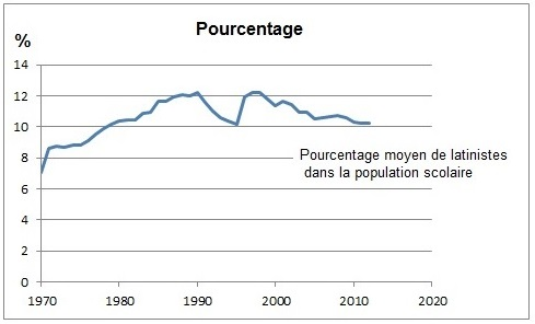 PourcentLatinistes1970-2010